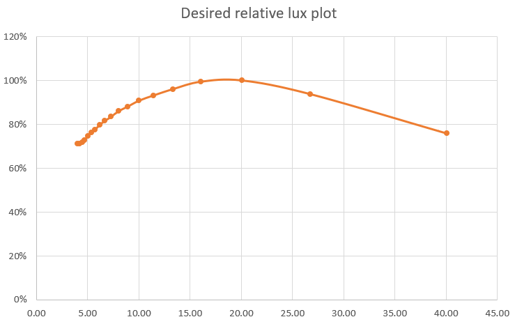 Desired-relative-plot