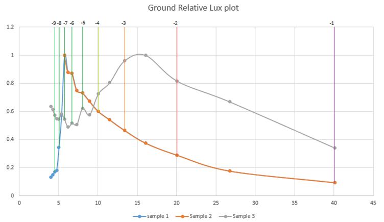 GND-relative-plot