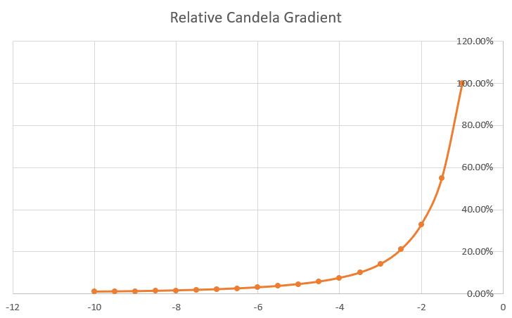 Relative-candela-curve