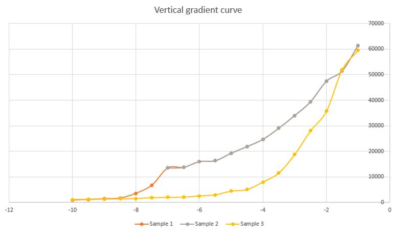 Vertical-gradient-curve