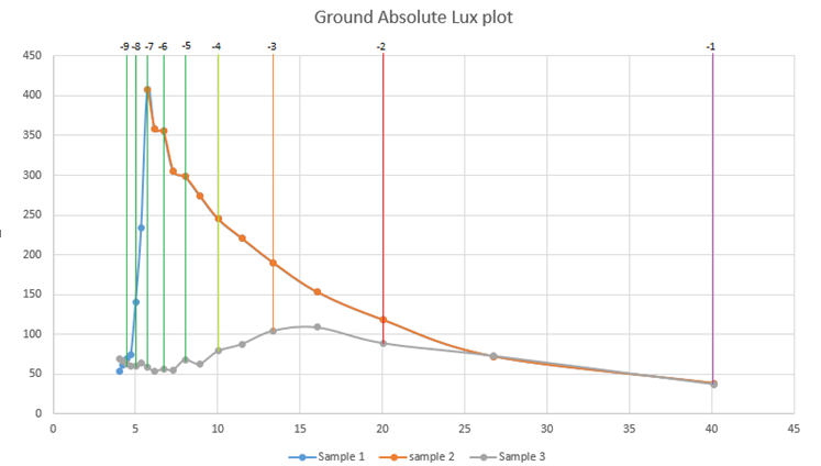 ground-absolute-lux