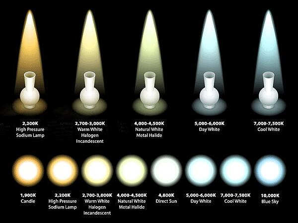 kelvin_color_temperature_of_light_sources-1