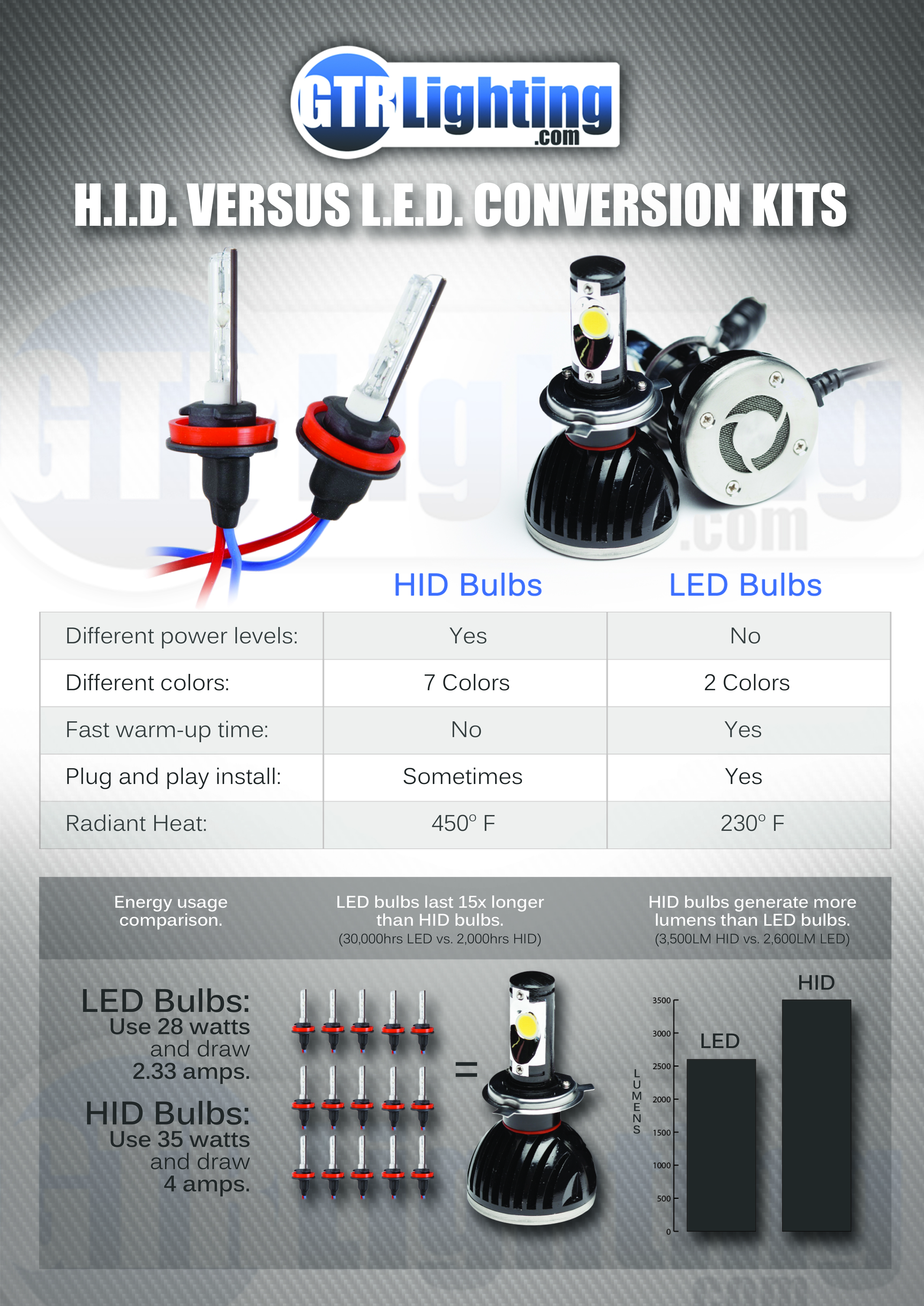 This infographic shows the main differences between HID and LED headlight conversion kits.